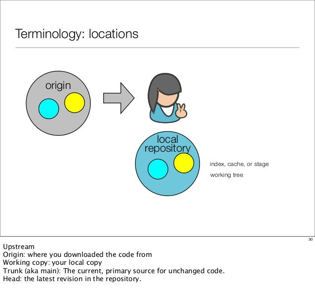 Terminology: locations origin local repository index, cache, or stage working tree 30 Upstream Origin: where you downloade...