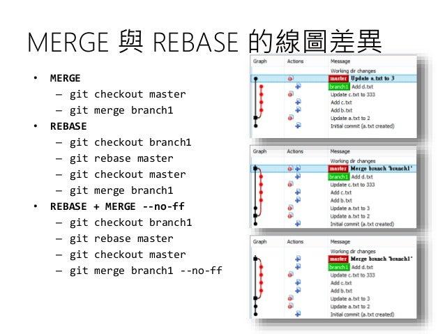 MERGE 與 REBASE 的線圖差異 • MERGE – git checkout master – git merge branch1 • REBASE – git checkout branch1 – git rebase master...