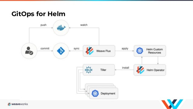 GitOps A/B testing with Istio and Helm