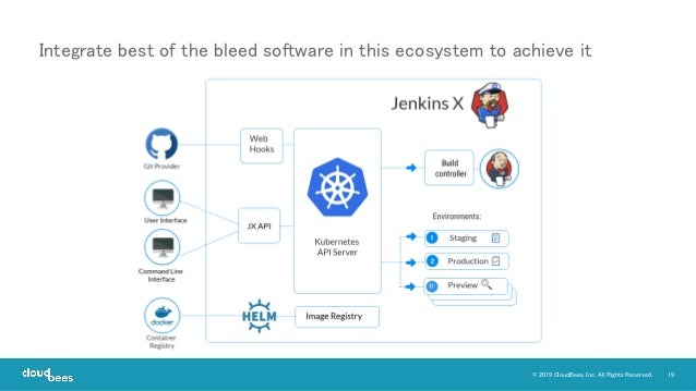 19© 2019 CloudBees, Inc. All Rights Reserved. Integrate best of the bleed software in this ecosystem to achieve it