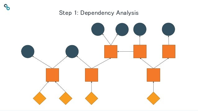 36© 2019 CloudBees, Inc. All Rights Reserved. Step 1: Dependency Analysis