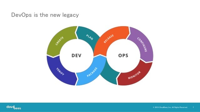 7© 2019 CloudBees, Inc. All Rights Reserved. DevOps is the new legacy