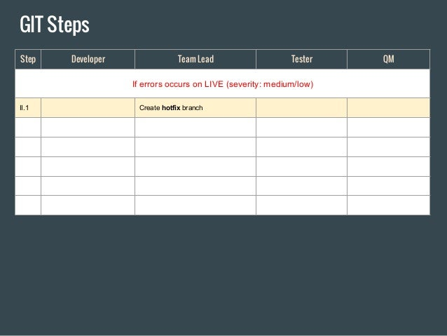 Git workflow step by step