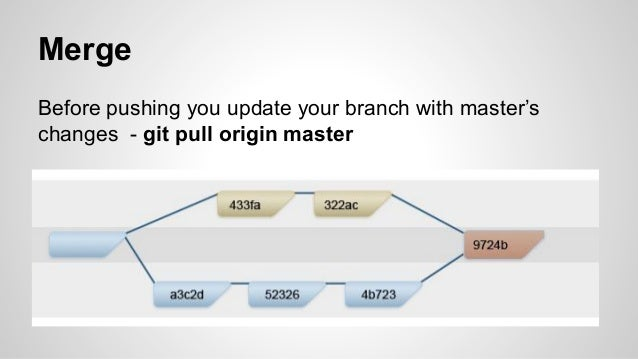 git rebase branch to master