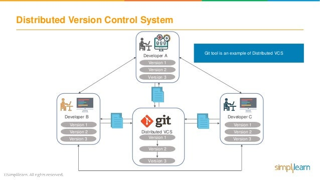 Git Tutorial For Beginners | What is Git and GitHub