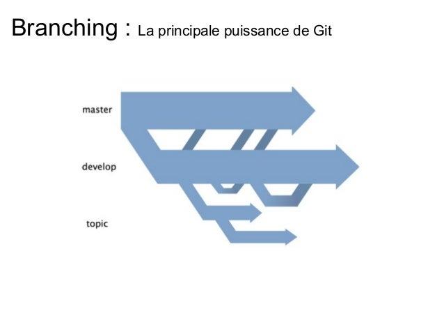 Branching : La principale puissance de Git