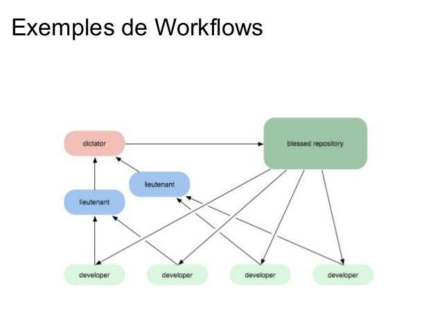 Exemples de Workflows