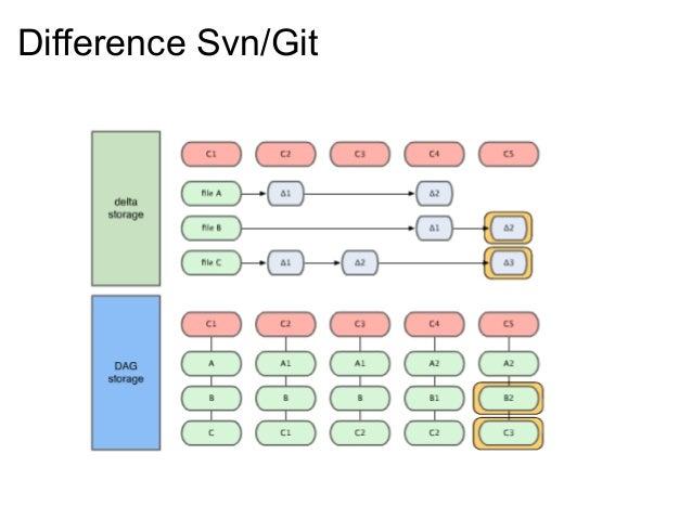 Difference Svn/Git