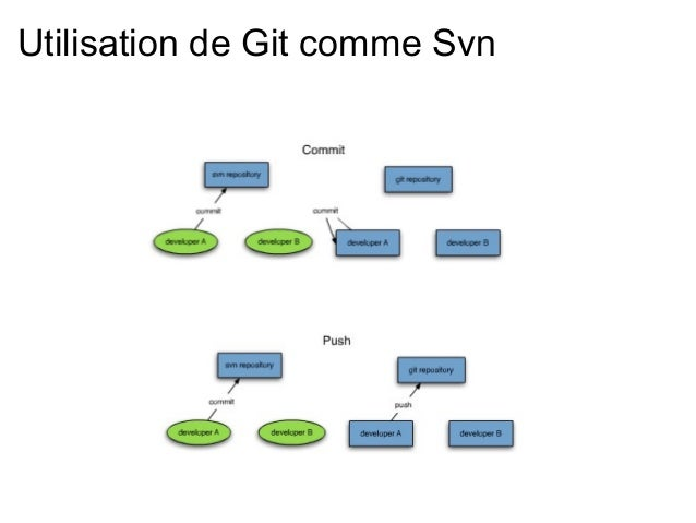 Utilisation de Git comme Svn