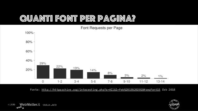 Quanti font per pagina? Fonte: http://httparchive.org/interesting.php?a=All&l=Feb%2015%202018#reqFont15 feb 2018