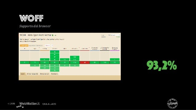 WOFF Supporto dei browser 93,2%