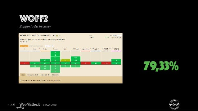 WOFF2 Supporto dei browser 79,33%