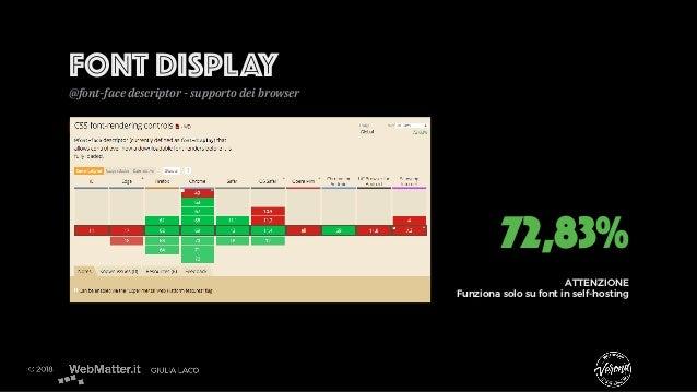 FONT DISPLAY @font-face descriptor - supporto dei browser 72,83% ATTENZIONE Funziona solo su font in self-hosting