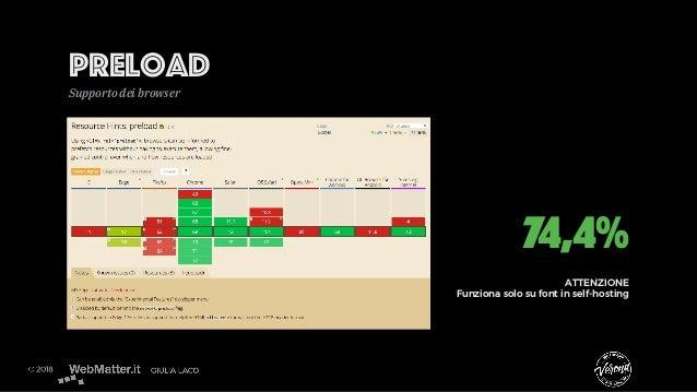 Preload Supporto dei browser 74,4% ATTENZIONE Funziona solo su font in self-hosting