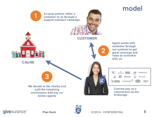 Investor Deck: A New Cause Marketing Model for Insurance