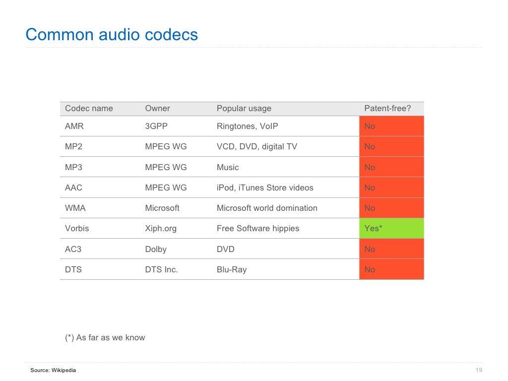Common Audio Codecs     As