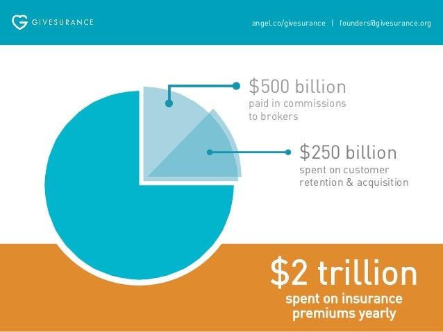 Givesurance Slide 2