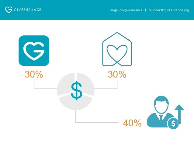 angel.co/givesurance   founders@givesurance.org  $2.4 million  premiums in the last 9 months  premiums in the  last month ...
