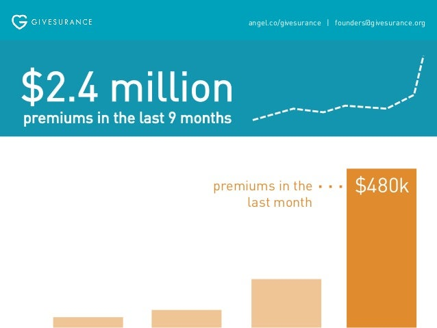 angel.co/givesurance   founders@givesurance.org  7  The average customer stays with  a broker for at least 7 years