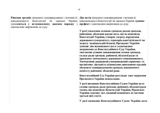 Рішення органів місцевого самоврядування з мотивів їх невідповідності Конституції чи законам України зупиняються у встанов...