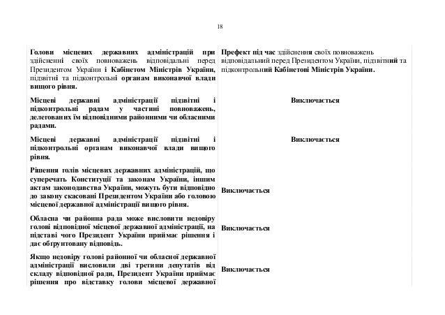 Голови місцевих державних адміністрацій при здійсненні своїх повноважень відповідальні перед Президентом України і Кабінет...