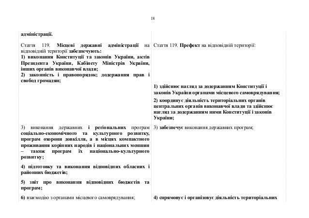 адміністрації. Стаття 119. Місцеві державні адміністрації на відповідній території забезпечують: Стаття 119. Префект на ві...