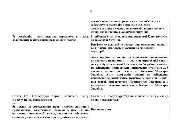 органів центральних органів виконавчої влади та забезпечує їх взаємодію з органами місцевого самоврядування в умовах воєнн...