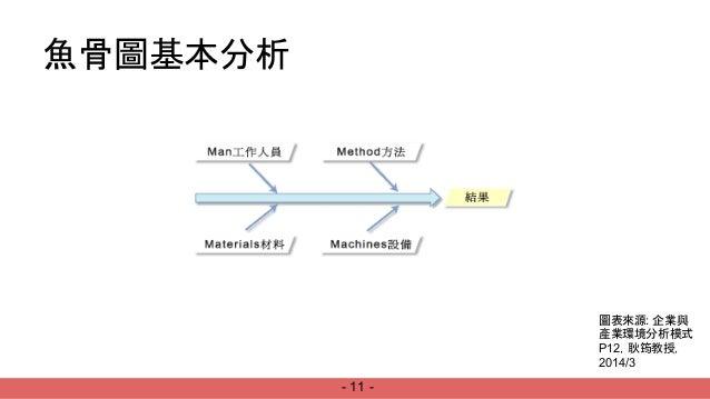 產業模式分析