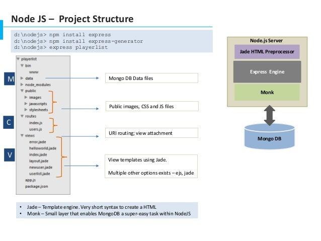 NodeJS - Server Side JS