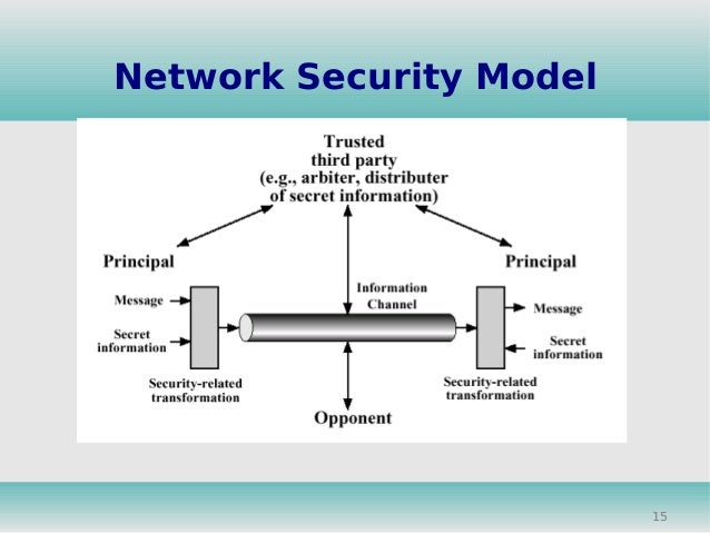 15 Network Security Model