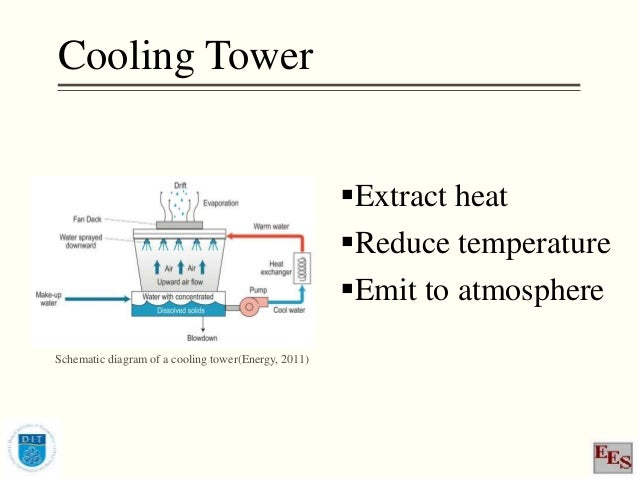 Modelling of a cooling tower in EES