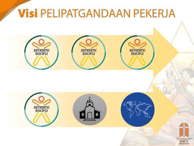 Komitmen: Melayani (reach the world)  Ministry, Marketplace, Mission Komitmen: Bertumbuh (equip disciple-maker)  Nurture...