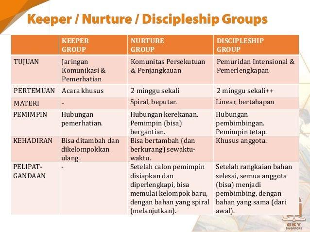 KEBENARAN pengenalan akan Tuhan AKUNTABILITAS penerapan dalam kehidupan TRANSPARANSI kepercayaan pada komunitas Transforma...