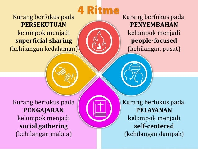 BERDASARKAN ISI (TEMPORARY/STARTER): • Discovery Group (BCC): katekisasi, seekers, MBBs • Support Group (Care): premarital...