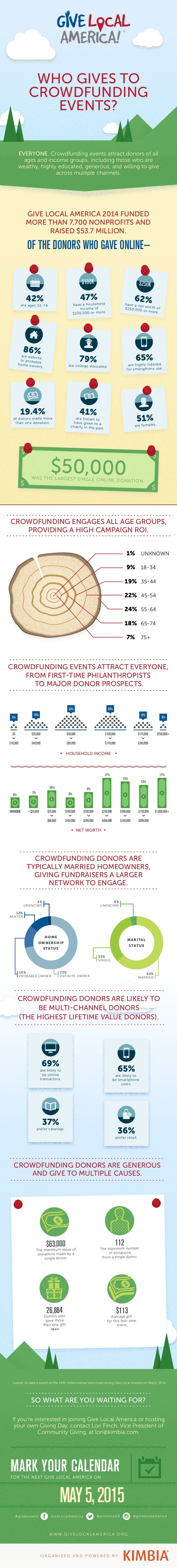 WHO GIVES TO  CROWDFUNDING  EVENTS?  EVERYONE. Crowdfunding events attract donors of all  ages and income groups, includin...