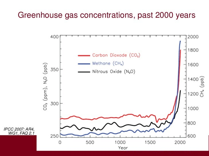 Greenhouse gas concentrations, past 2000 yearsIPCC 2007: AR4,  WG1, FAQ 2.1