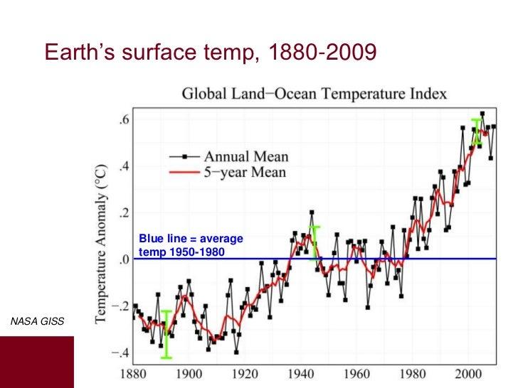 Earth's surface temp, 1880-2009             Blue line = average             temp 1950-1980NASA GISS