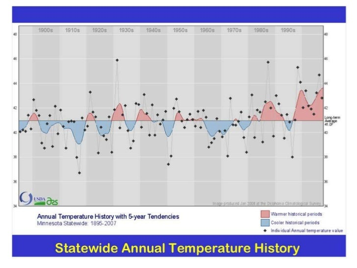 china s past and future climate change Future projections have our state's average temperature warming well beyond what we've seen in the past, which explains why a few degrees of change is cause for concern the warming trend has sped up in recent decades.