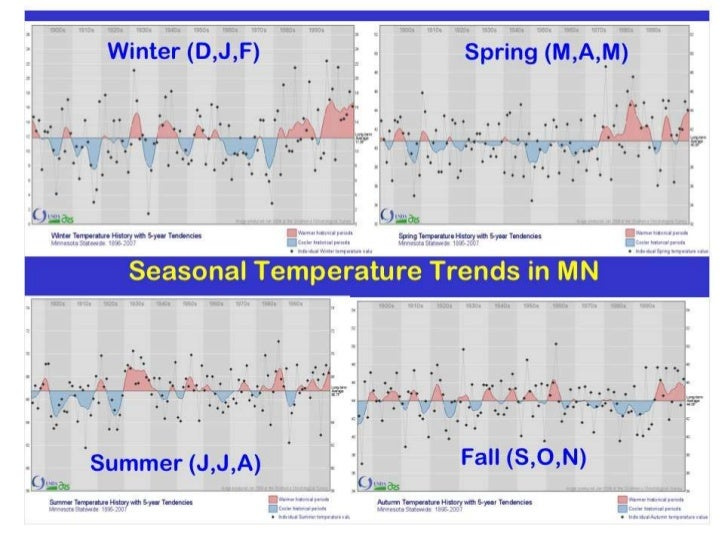 MN seasonal temperature history 1895-2007