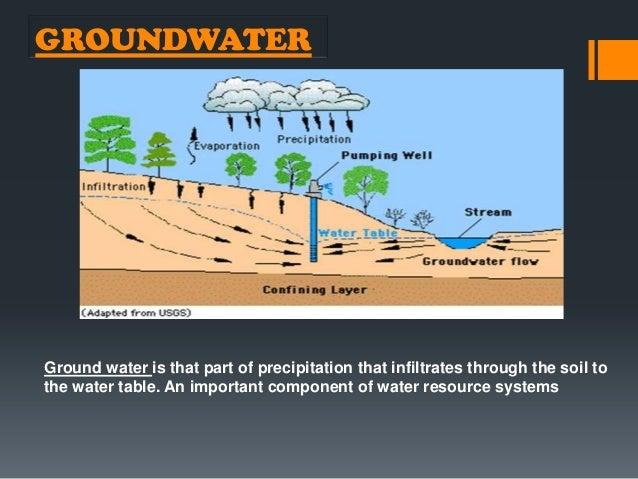 ... 2. GROUNDWATERGround Water ...