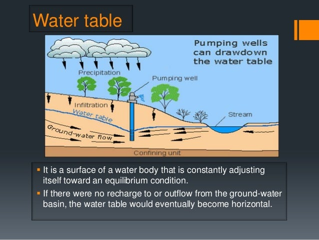Water Table ...