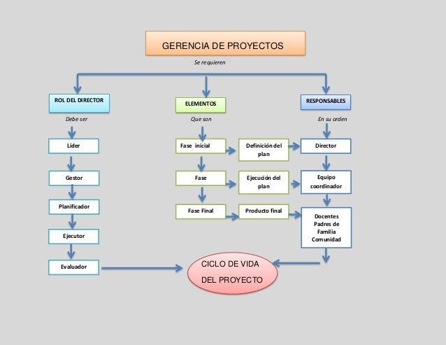 GERENCIA DE PROYECTOS Se requieren Debe ser Que son En su orden CICLO DE VIDA DEL PROYECTO Ejecutor ELEMENTOS RESPONSABLES...