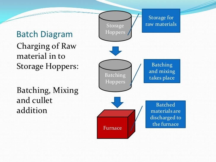 Batch Diagram<br />Charging of Raw material in to Storage Hoppers:<br />Batching, Mixing and cullet addition<br />Storage ...