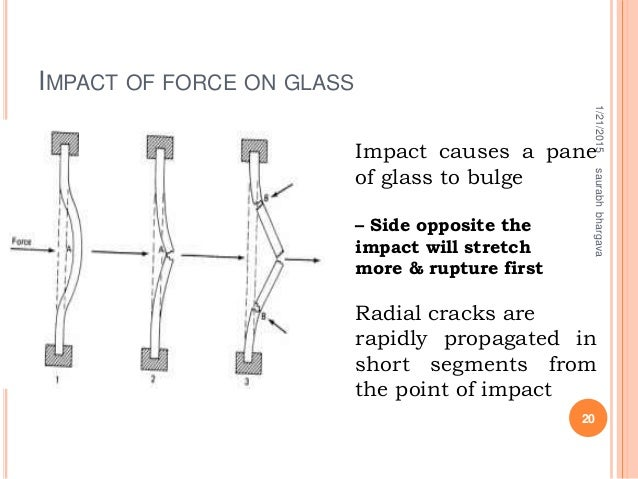 IMPACT OF FORCE ON GLASS e 1/21/2015 20 saurabhbhargava Impact causes a pane of glass to bulge – Side opposite the impact ...