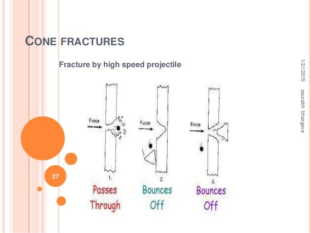 CONE FRACTURES Fracture by high speed projectile 1/21/2015saurabhbhargava 27