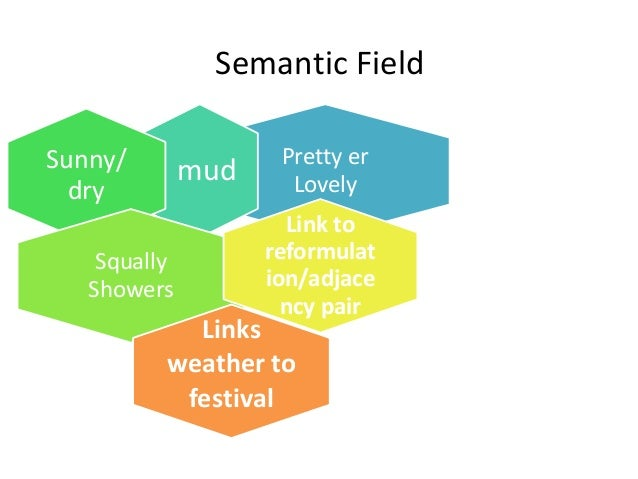 lexis and semantics essay Eng-407: lexical studies  general reading of the topics like lexis,  an outline of english lexicology lexical structure, ward semantics, and word.