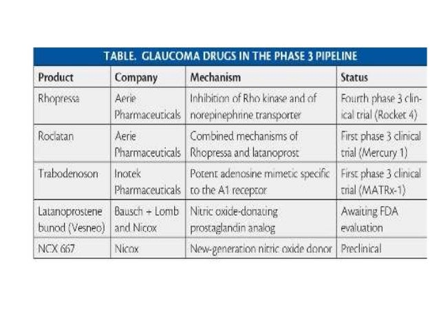 Rhopressa: Once Daily • Less effective than latanoprost – 1 mm of Hg at 0.01 or 0.02 % compared to PGA – More hyperemia • ...