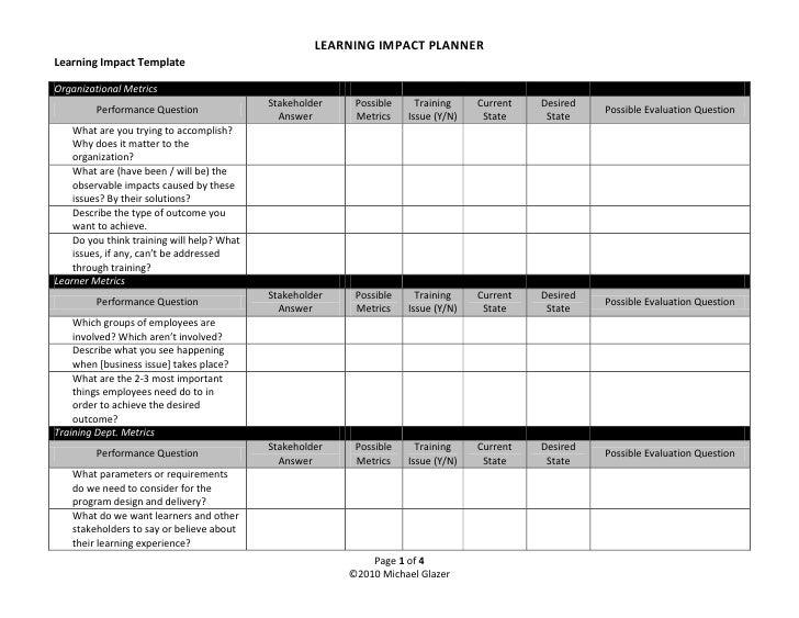 LEARNING IMPACT PLANNER Learning Impact Template  Organizational Metrics                                             Stake...