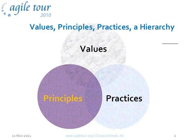 www.agiletour.org | (C)2010 Entinex, Inc. 211-Nov-2011 Values, Principles, Practices, a Hierarchy