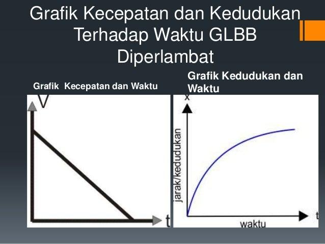 Grafik Kecepatan dan Kedudukan  Terhadap Waktu GLBB  Diperlambat  Grafik Kecepatan dan Waktu  Grafik Kedudukan dan  Waktu